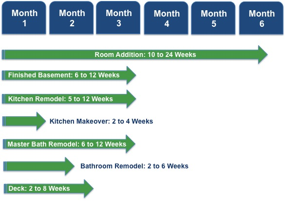 How long does a home remodeling project take see our timeline for Steps in building a house timeline
