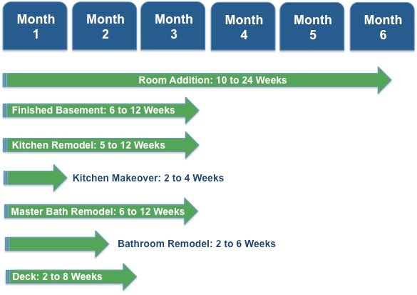 How Long Does a Home Remodeling Project Take? See Our Timeline
