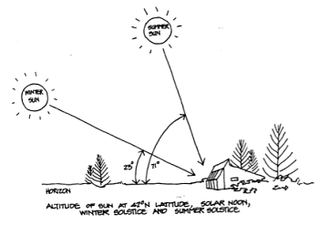 Source: The Hawkweed Passive Solar House Book